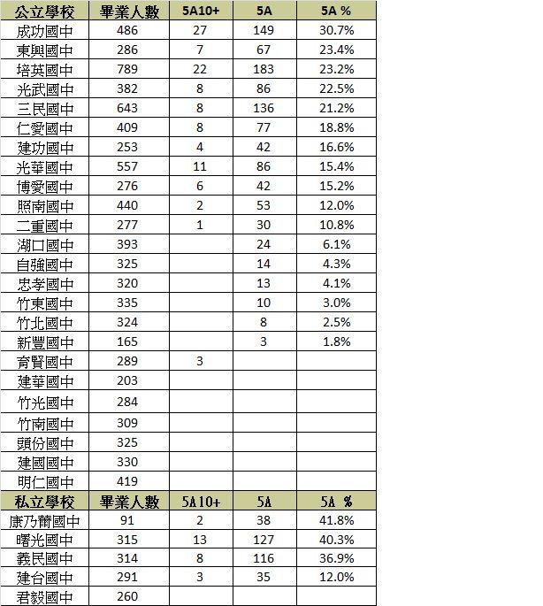 2019 竹苗區各國中會考成績_17F_img_1